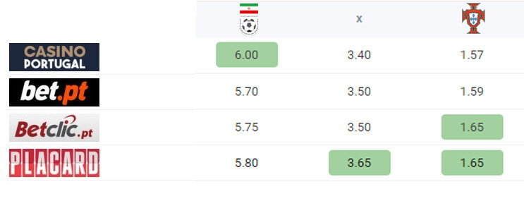 odds portugal irão final