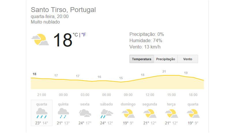 meteorologia Santo Tirso
