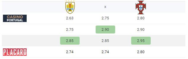 odds uruguai
